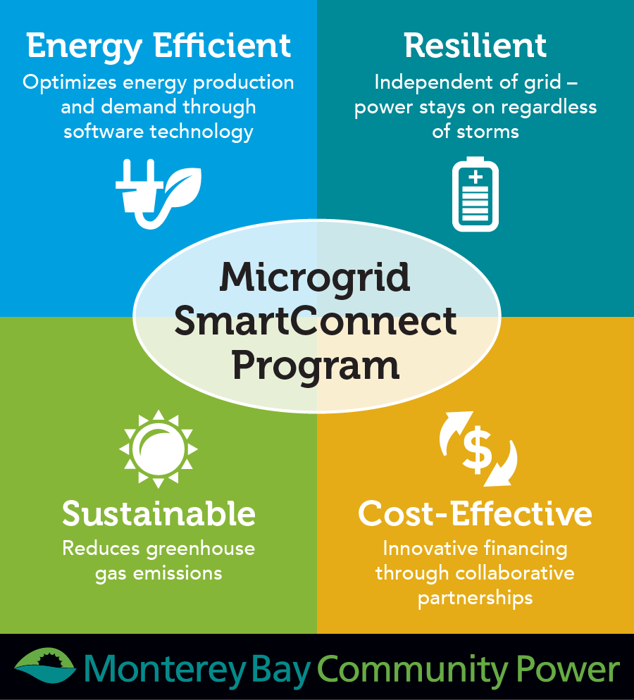 Microgrid_Infographic