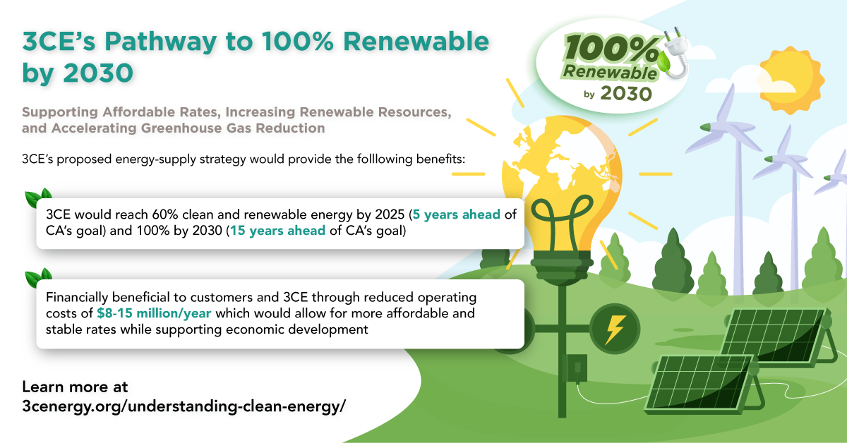 Pathway to 100% Clean and Renewable Energy by 2030